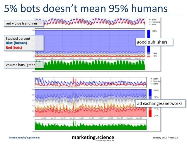 January 2017 / Page 23marketing.scienceconsulting group, inc. linkedin.com/in/augustinefou 5% bots doesn't mean 95% humans...