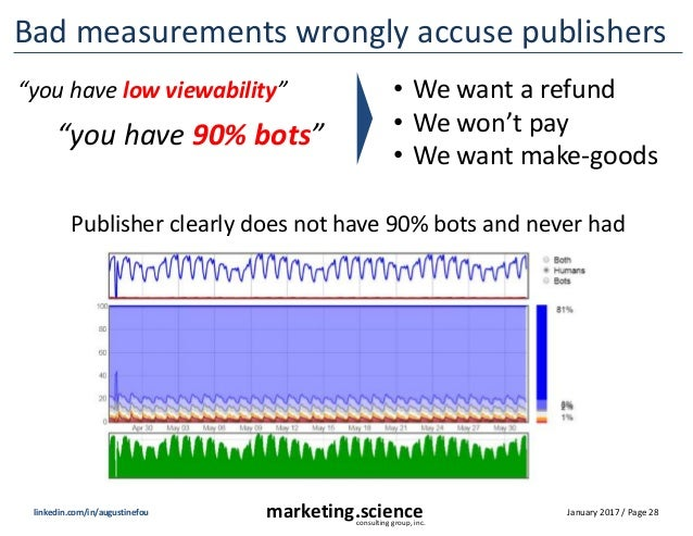 January 2017 / Page 28marketing.scienceconsulting group, inc. linkedin.com/in/augustinefou Bad measurements wrongly accuse...