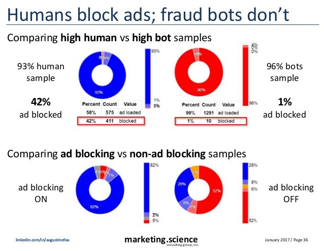 January 2017 / Page 36marketing.scienceconsulting group, inc. linkedin.com/in/augustinefou Humans block ads; fraud bots do...