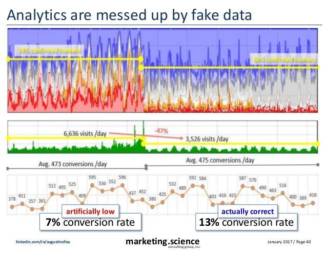 January 2017 / Page 40marketing.scienceconsulting group, inc. linkedin.com/in/augustinefou Analytics are messed up by fake...