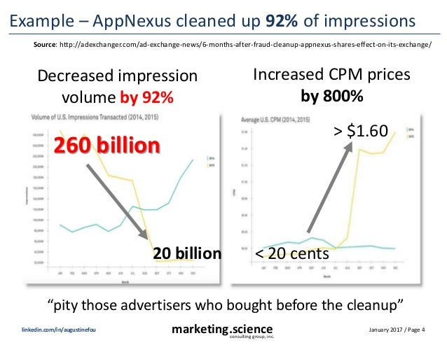 January 2017 / Page 4marketing.scienceconsulting group, inc. linkedin.com/in/augustinefou Example – AppNexus cleaned up 92...