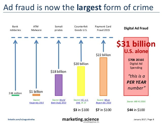 January 2017 / Page 8marketing.scienceconsulting group, inc. linkedin.com/in/augustinefou Ad fraud is now the largest form...