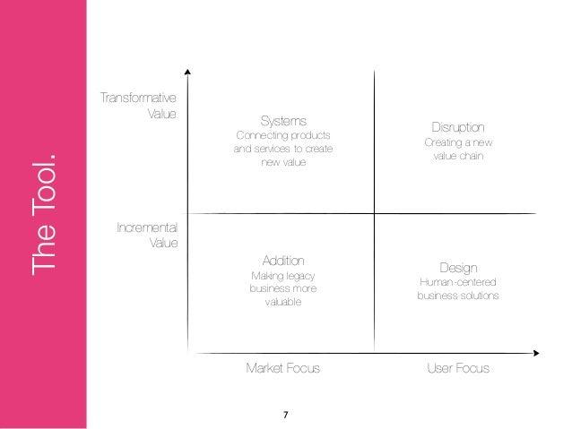 Transformative                     Value                                  Systems                Disruption               ...