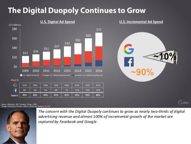 LUMAs State Of Digital Media - Digital advertising map luma 2016 us