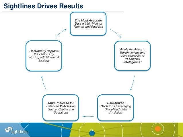 Sightlines Drives Results 10 The Most Accurate Data = 360° View of Finance and Facilities Analysis - Insight, Benchmarking...