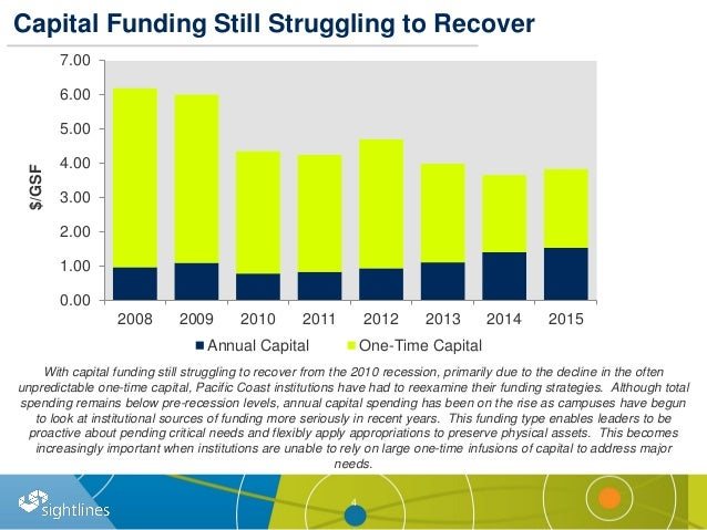 Capital Funding Still Struggling to Recover 4 0.00 1.00 2.00 3.00 4.00 5.00 6.00 7.00 2008 2009 2010 2011 2012 2013 2014 2...