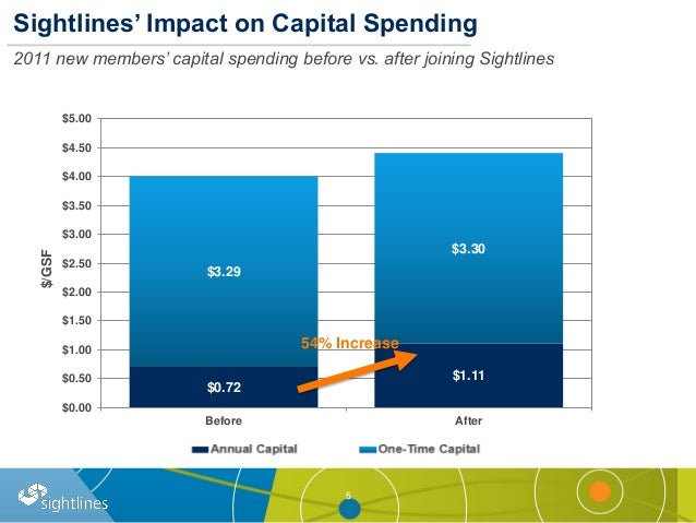 5 Sightlines' Impact on Capital Spending 2011 new members' capital spending before vs. after joining Sightlines $0.72 $1.1...