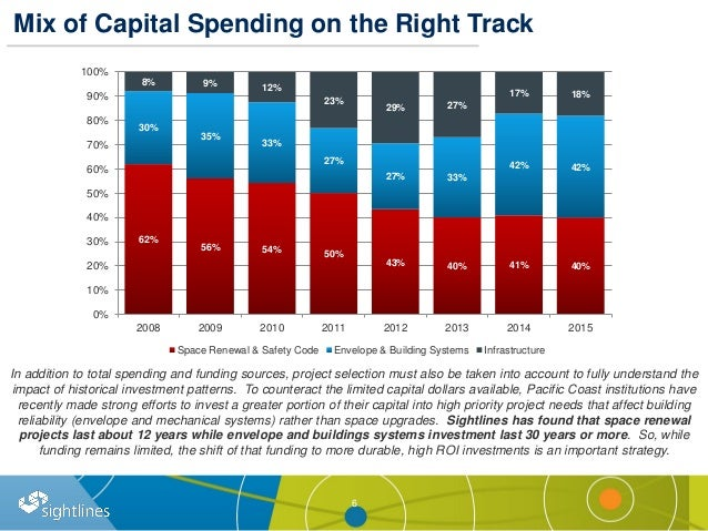 Mix of Capital Spending on the Right Track 6 62% 56% 54% 50% 43% 40% 41% 40% 30% 35% 33% 27% 27% 33% 42% 42% 8% 9% 12% 23%...