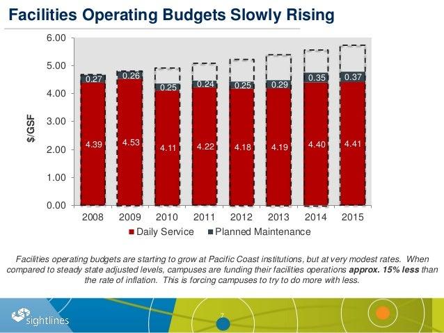 Facilities Operating Budgets Slowly Rising 7 4.39 4.53 4.11 4.22 4.18 4.19 4.40 4.41 0.27 0.26 0.25 0.24 0.25 0.29 0.35 0....