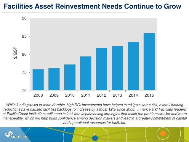 Facilities Asset Reinvestment Needs Continue to Grow 8 70 75 80 85 90 2008 2009 2010 2011 2012 2013 2014 2015 While fundin...