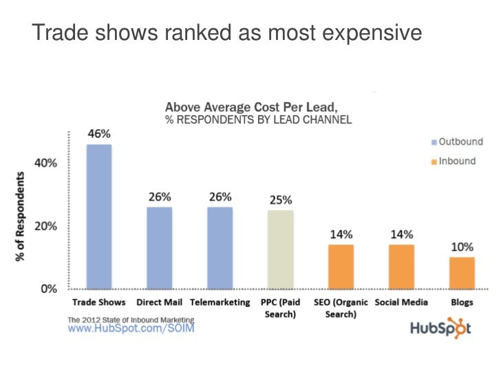 Trade shows ranked as most expensive
