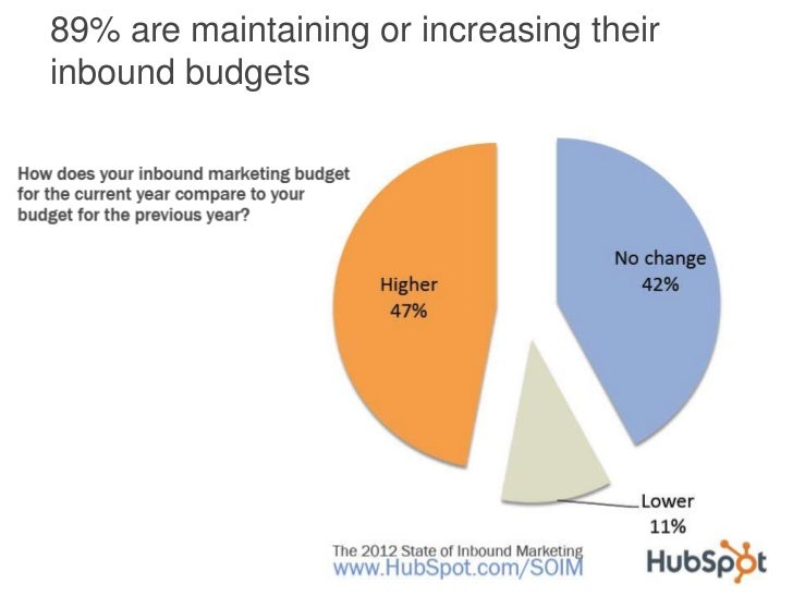 89% are maintaining or increasing theirinbound budgets
