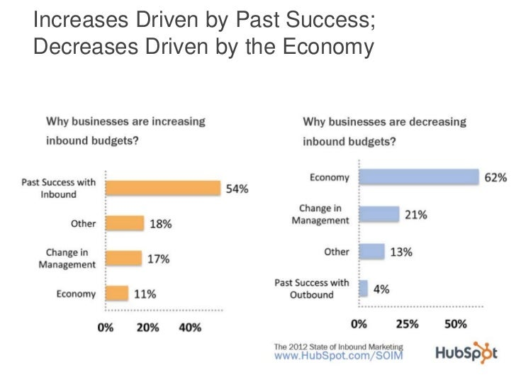 Increases Driven by Past Success;Decreases Driven by the Economy