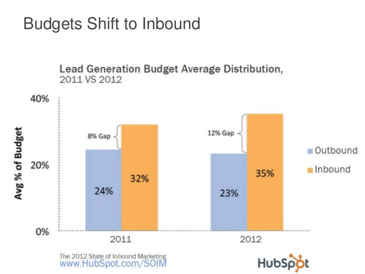 Budgets Shift to Inbound