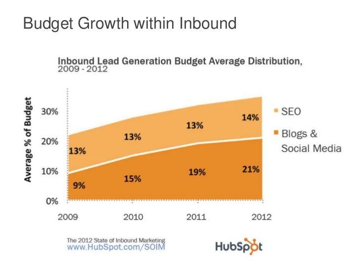 Budget Growth within Inbound