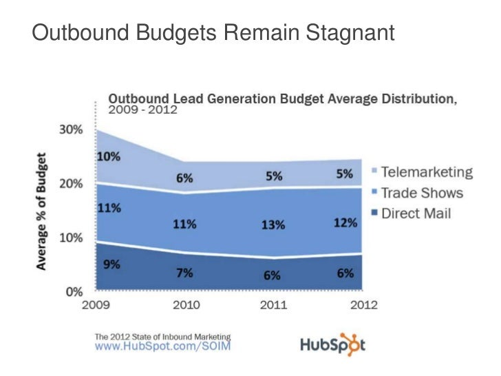 Outbound Budgets Remain Stagnant