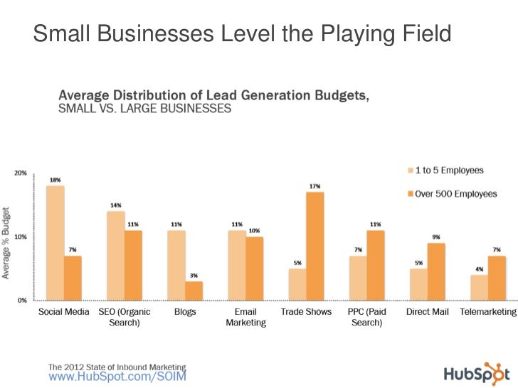 Small Businesses Level the Playing Field