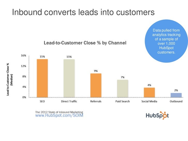 Inbound converts leads into customers                                    Data pulled from                                 ...
