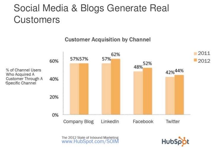 Social Media & Blogs Generate RealCustomers
