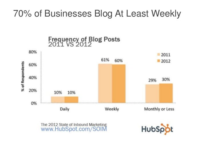 70% of Businesses Blog At Least Weekly