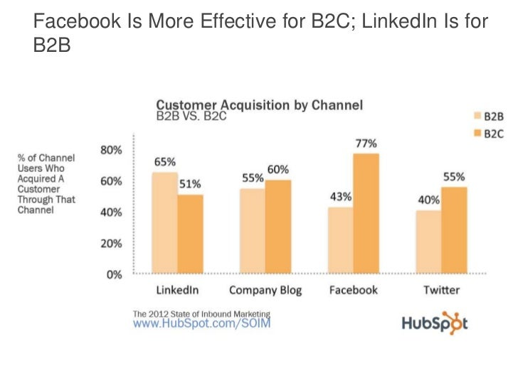 Facebook Is More Effective for B2C; LinkedIn Is forB2B