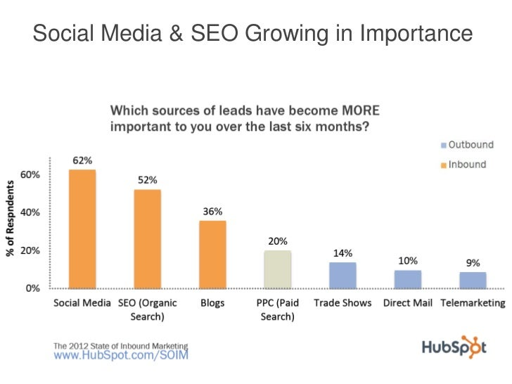 Social Media & SEO Growing in Importance