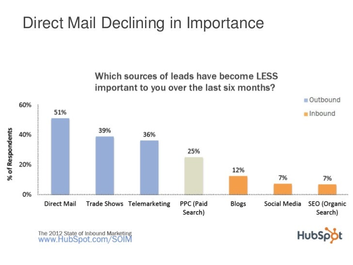 Direct Mail Declining in Importance