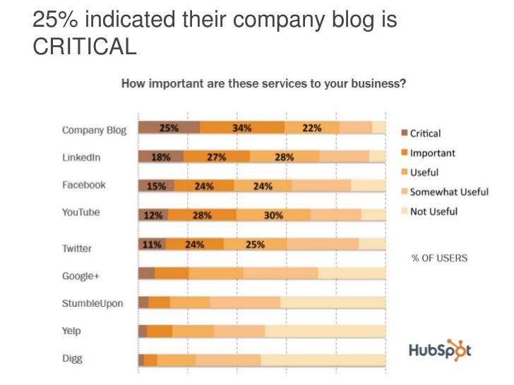 25% indicated their company blog isCRITICAL