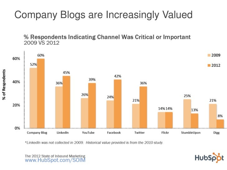 Company Blogs are Increasingly Valued
