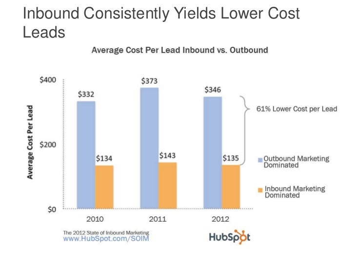 Inbound Consistently Yields Lower CostLeads