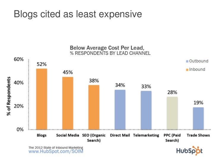 Blogs cited as least expensive