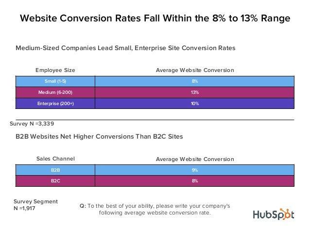 Medium-Sized Companies Lead Small, Enterprise Site Conversion RatesEmployee Size Average Website ConversionSmall (1-5) 8%M...
