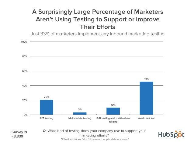 20%3%10%45%0%20%40%60%80%100%A/B testing Multivariate testing A/B testing and multivariatetestingWe do not testA Surprisin...