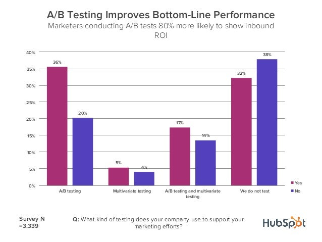 36%5%17%32%20%4%14%38%0%5%10%15%20%25%30%35%40%A/B testing Multivariate testing A/B testing and multivariatetestingWe do n...