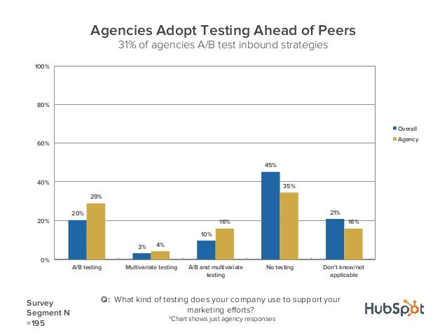 Q: What kind of testing does your company use to support yourmarketing efforts?*Chart shows just agency responses20%3%10%45...