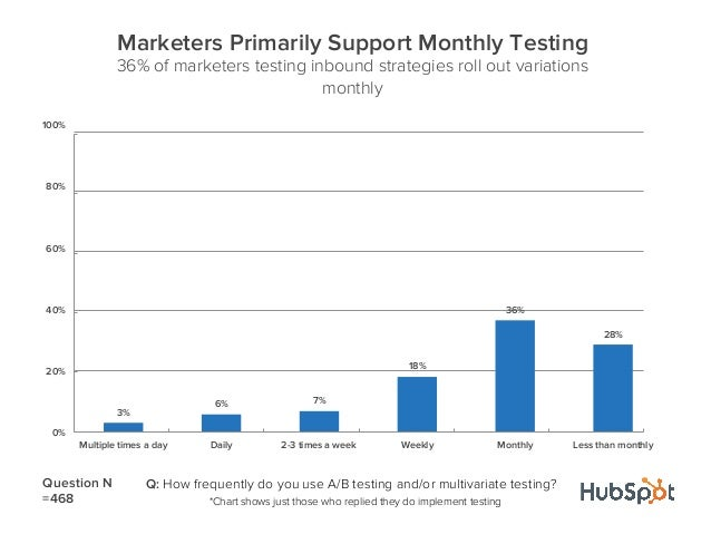 3%6% 7%18%36%28%0%20%40%60%80%100%Multiple times a day Daily 2-3 times a week Weekly Monthly Less than monthlyMarketers Pr...