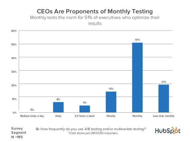 0%8%5%15%51%21%0%10%20%30%40%50%60%Multiple times a day Daily 2-3 times a week Weekly Monthly Less than monthlyCEOs Are Pr...