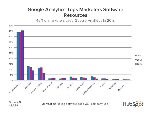 Q: What marketing software does your company use?Survey N=3,3390%5%10%15%20%25%30%35%40%45%50%Google Analytics Tops Market...