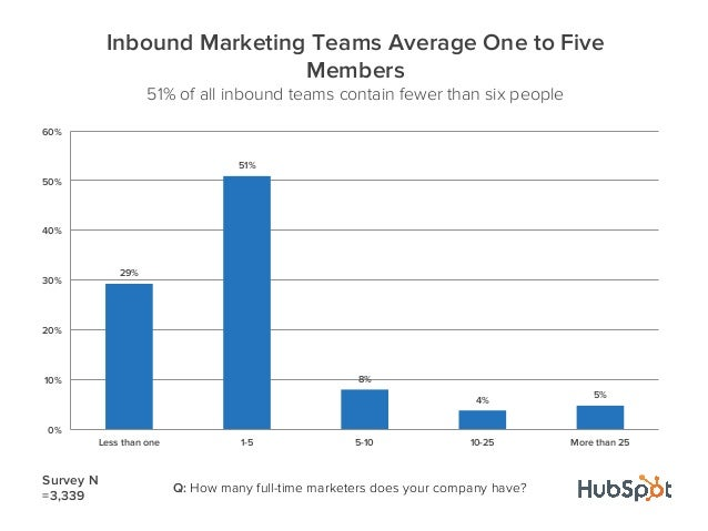 29%51%8%4%5%0%10%20%30%40%50%60%Less than one 1-5 5-10 10-25 More than 25Inbound Marketing Teams Average One to FiveMember...