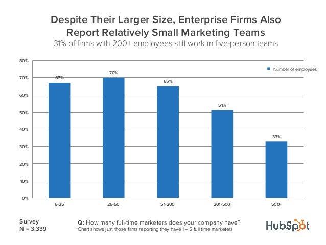 67%70%65%51%33%0%10%20%30%40%50%60%70%80%6-25 26-50 51-200 201-500 500+Despite Their Larger Size, Enterprise Firms AlsoRep...