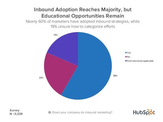 58%23%19%Inbound Adoption Reaches Majority, butEducational Opportunities RemainNearly 60% of marketers have adopted inboun...