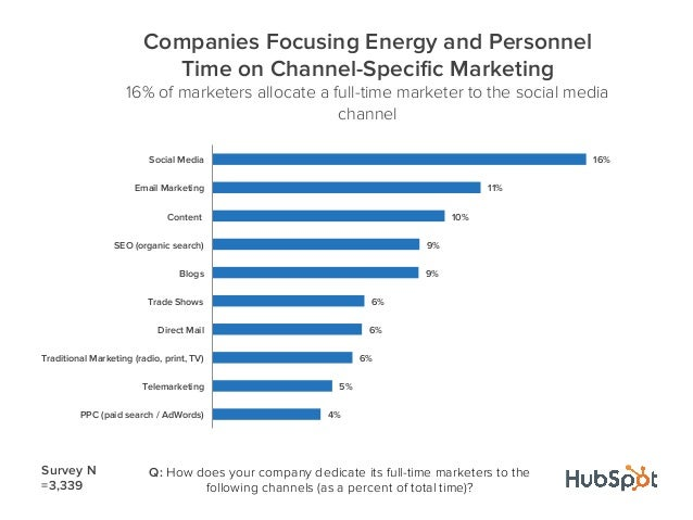 4%5%6%6%6%9%9%10%11%16%PPC (paid search / AdWords)TelemarketingTraditional Marketing (radio, print, TV)Direct MailTrade Sh...