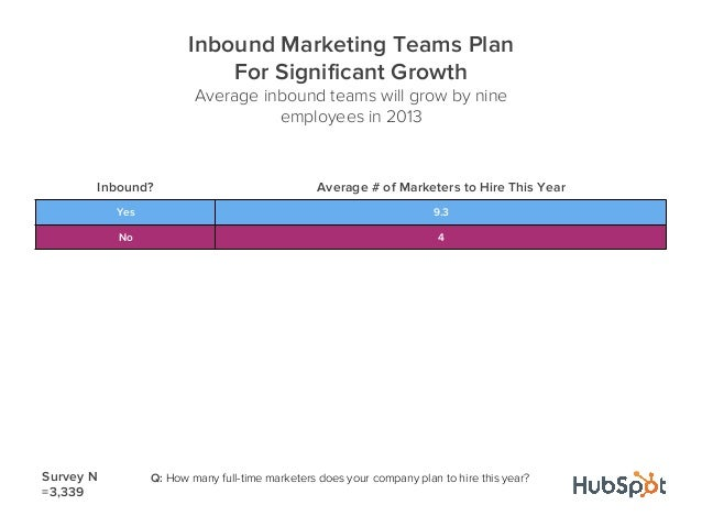 Inbound? Average # of Marketers to Hire This YearYes 9.3No 4Inbound Marketing Teams PlanFor Significant GrowthAverage inbou...