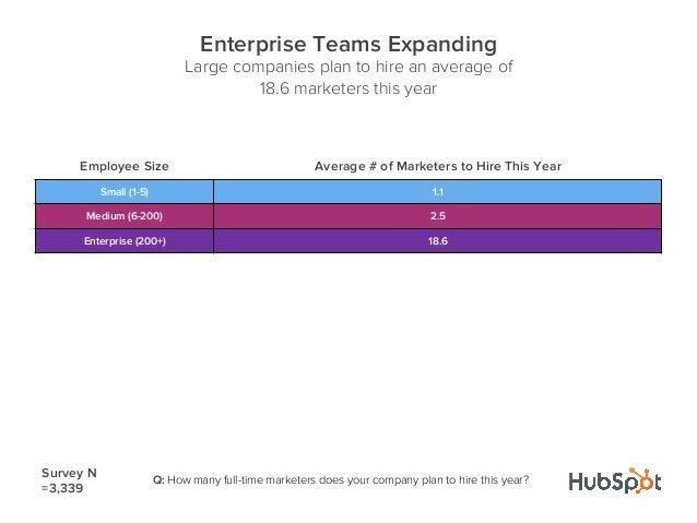 Employee Size Average # of Marketers to Hire This YearSmall (1-5) 1.1Medium (6-200) 2.5Enterprise (200+) 18.6Enterprise Te...