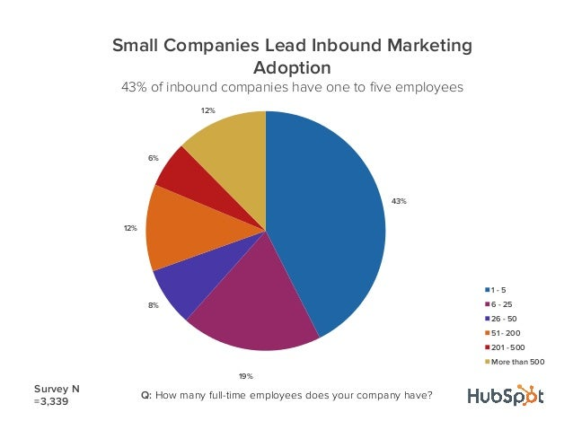 43%19%8%12%6%12%Small Companies Lead Inbound MarketingAdoption43% of inbound companies have one to five employees1 - 56 - 2...