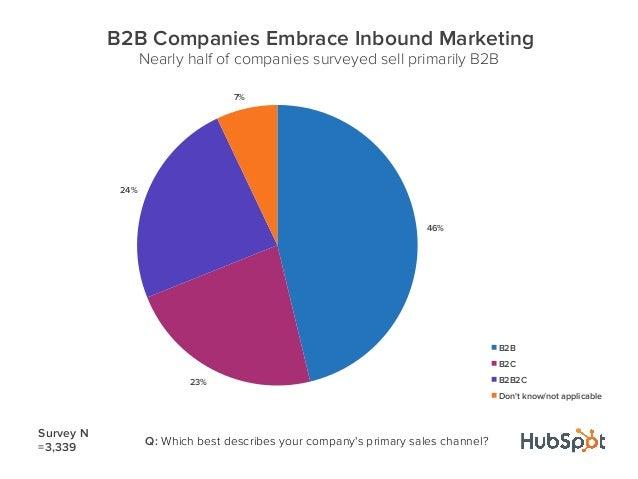 46%23%24%7%B2B Companies Embrace Inbound MarketingNearly half of companies surveyed sell primarily B2BB2BB2CB2B2CDont know...