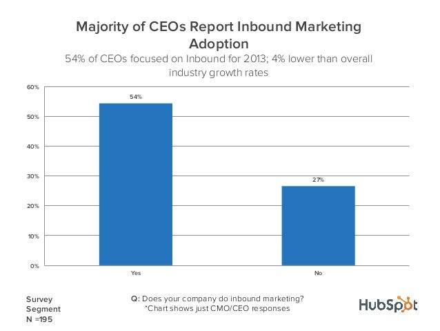 54%27%0%10%20%30%40%50%60%Yes NoMajority of CEOs Report Inbound MarketingAdoption54% of CEOs focused on Inbound for 2013; ...