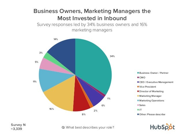 34%1%6%2%8%16%11%5%3%14%Business Owners, Marketing Managers theMost Invested in InboundSurvey responses led by 34% busines...