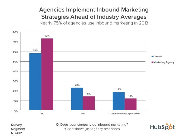 58%23%19%73%14%12%0%10%20%30%40%50%60%70%80%Yes No Dont know/not applicableAgencies Implement Inbound MarketingStrategies ...
