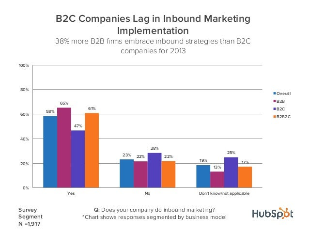 58%23%19%65%22%13%47%28%25%61%22%17%0%20%40%60%80%100%Yes No Dont know/not applicableB2C Companies Lag in Inbound Marketin...